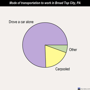 Broad Top City mode of transportation to work chart