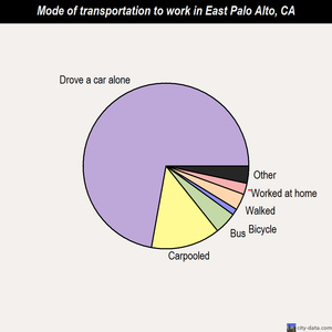 East Palo Alto mode of transportation to work chart