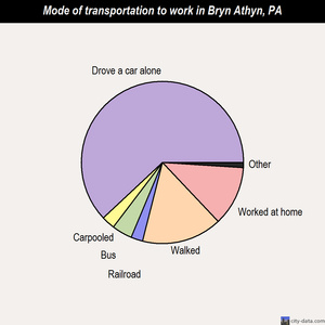Bryn Athyn mode of transportation to work chart