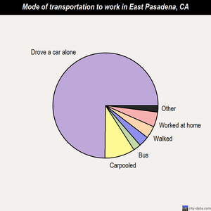 East Pasadena mode of transportation to work chart