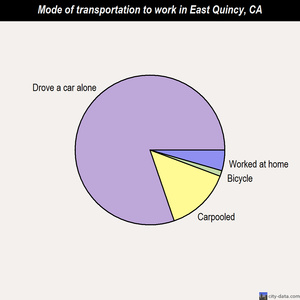 East Quincy mode of transportation to work chart
