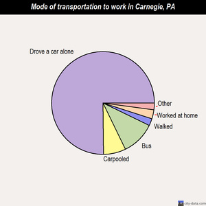 Carnegie mode of transportation to work chart