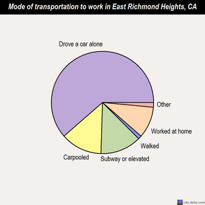 East Richmond Heights mode of transportation to work chart