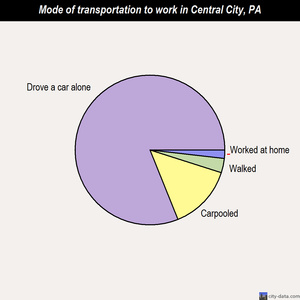 Central City mode of transportation to work chart