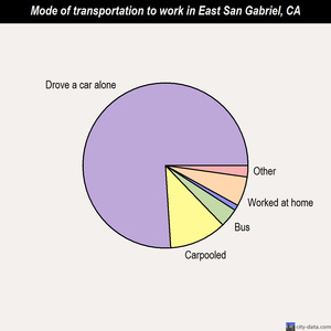 East San Gabriel mode of transportation to work chart