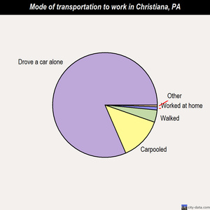 Christiana mode of transportation to work chart