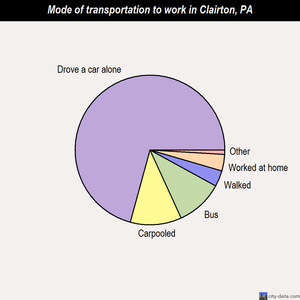 Clairton mode of transportation to work chart