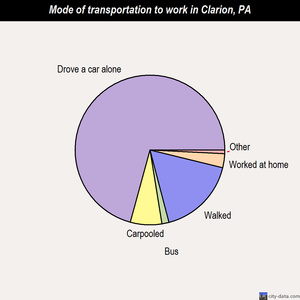 Clarion mode of transportation to work chart