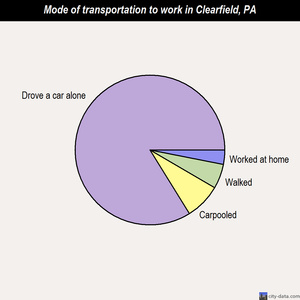 Clearfield mode of transportation to work chart