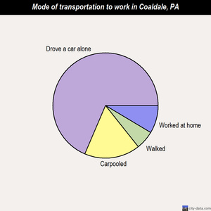 Coaldale mode of transportation to work chart