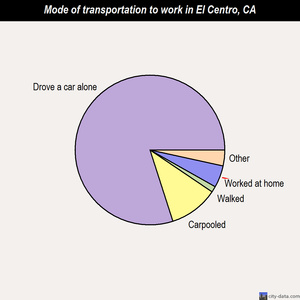 El Centro mode of transportation to work chart