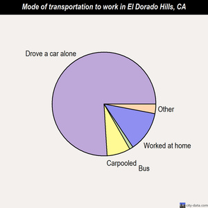 El Dorado Hills mode of transportation to work chart