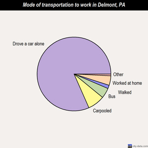 Delmont mode of transportation to work chart