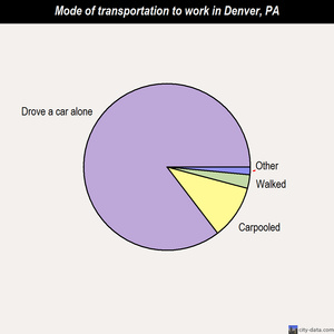 Denver mode of transportation to work chart