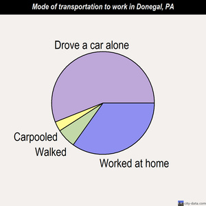 Donegal mode of transportation to work chart