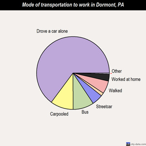 Dormont mode of transportation to work chart