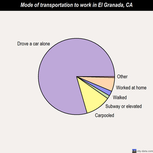 El Granada mode of transportation to work chart