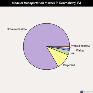 Dravosburg mode of transportation to work chart