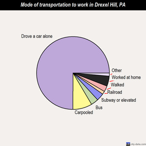Drexel Hill mode of transportation to work chart