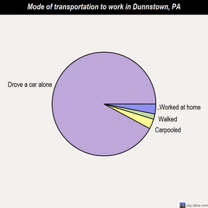 Dunnstown mode of transportation to work chart
