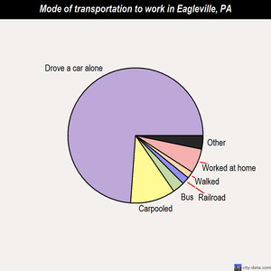 Eagleville mode of transportation to work chart