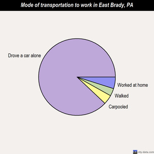 East Brady mode of transportation to work chart