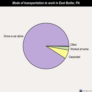East Butler mode of transportation to work chart