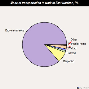 East Norriton mode of transportation to work chart