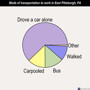 East Pittsburgh mode of transportation to work chart