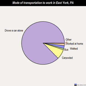 East York mode of transportation to work chart