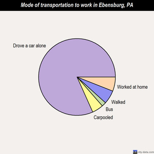 Ebensburg mode of transportation to work chart