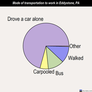 Eddystone mode of transportation to work chart