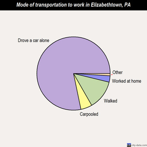 Elizabethtown mode of transportation to work chart