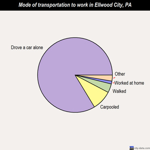 Ellwood City mode of transportation to work chart