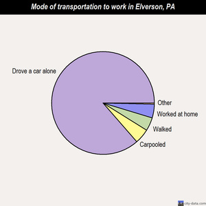 Elverson mode of transportation to work chart