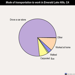 Emerald Lake Hills mode of transportation to work chart
