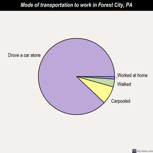 Forest City mode of transportation to work chart