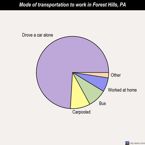 Forest Hills mode of transportation to work chart