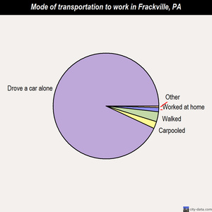 Frackville mode of transportation to work chart