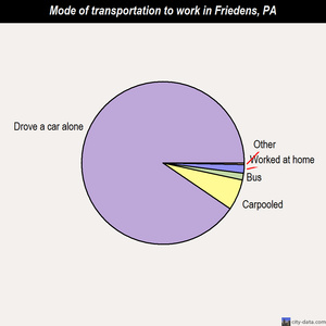 Friedens mode of transportation to work chart