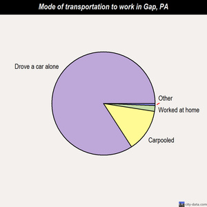 Gap mode of transportation to work chart