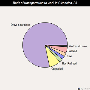 Glenolden mode of transportation to work chart