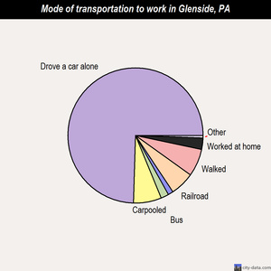 Glenside mode of transportation to work chart