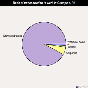 Grampian mode of transportation to work chart