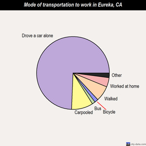 Eureka mode of transportation to work chart