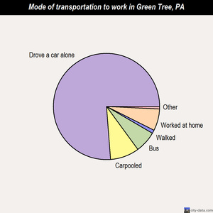Green Tree mode of transportation to work chart