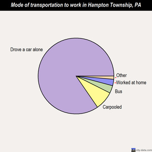 Hampton Township mode of transportation to work chart