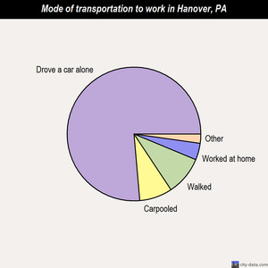 Hanover mode of transportation to work chart