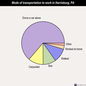 Harrisburg mode of transportation to work chart