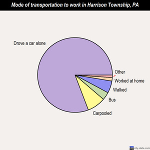Harrison Township mode of transportation to work chart